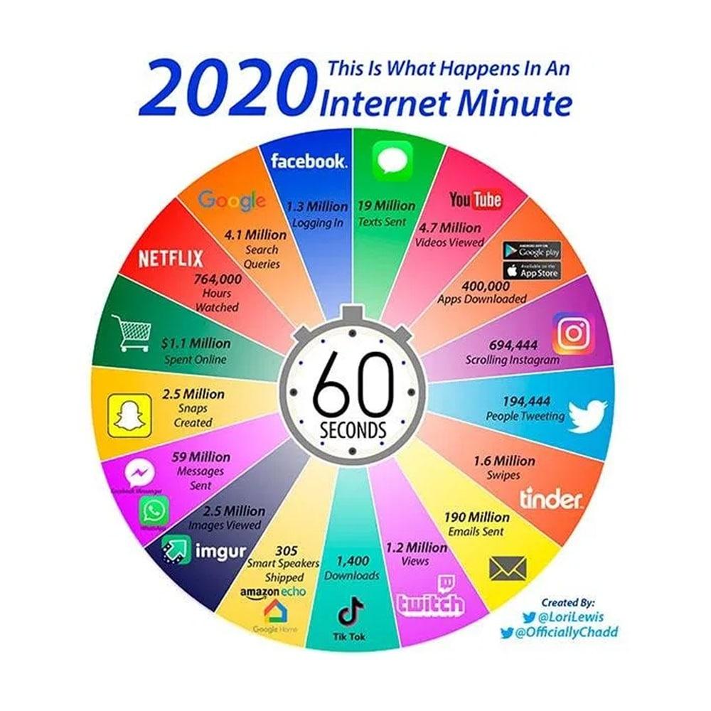 O que acontece em um minuto na Internet 2020