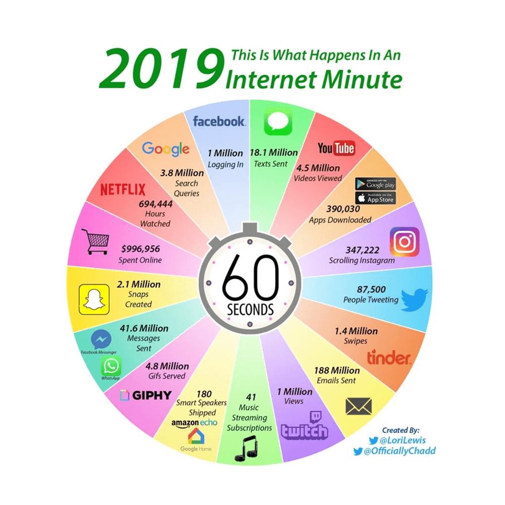 O que acontece em um minuto na Internet 2019