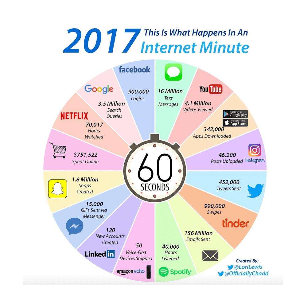 O que acontece em um minuto na Internet 2017