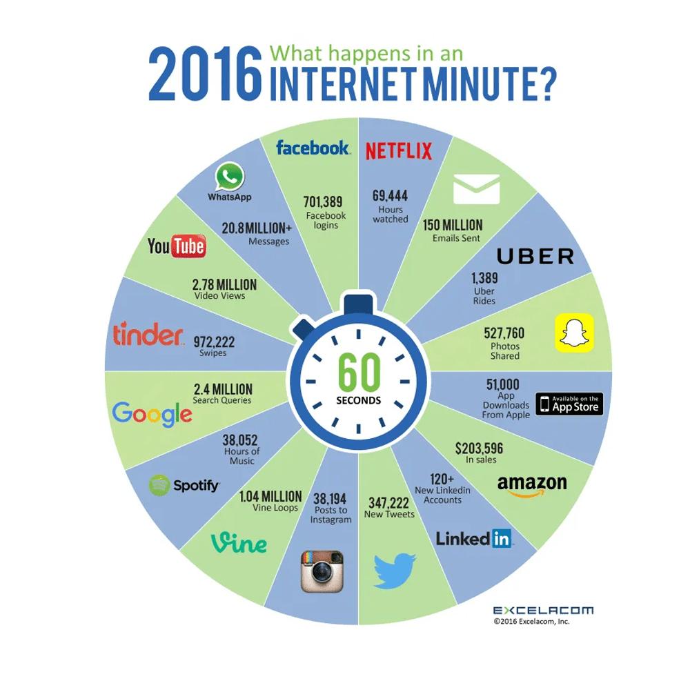 O que acontece em um minuto na Internet 2016